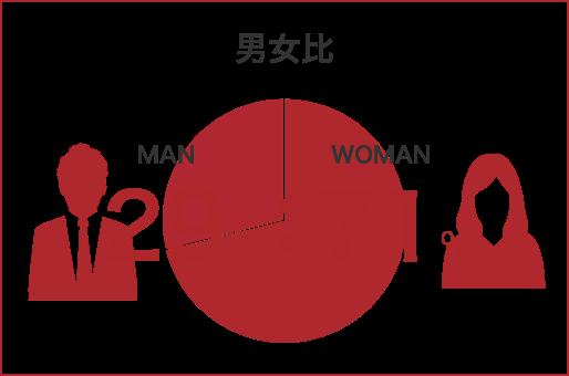 男女比29%:71%